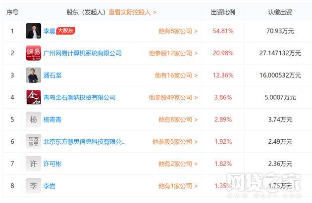 摇钱宝——网易踩雷P2P 持股超20%的惠人贷被曝逾期
