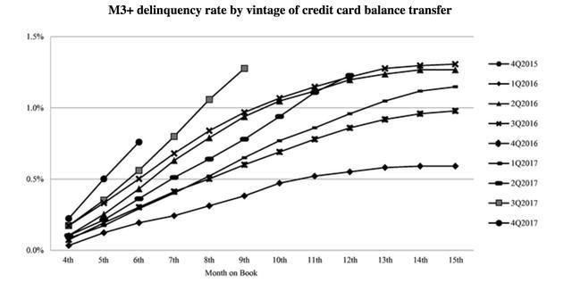第四家信用卡代偿公司将赴美IPO 萨摩耶金服上半年转亏为盈