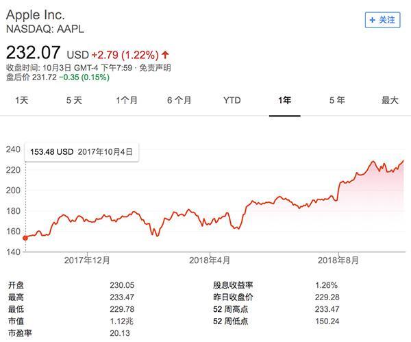 苹果市值破万亿后封赏高管:多人获授3000万美元股权激励