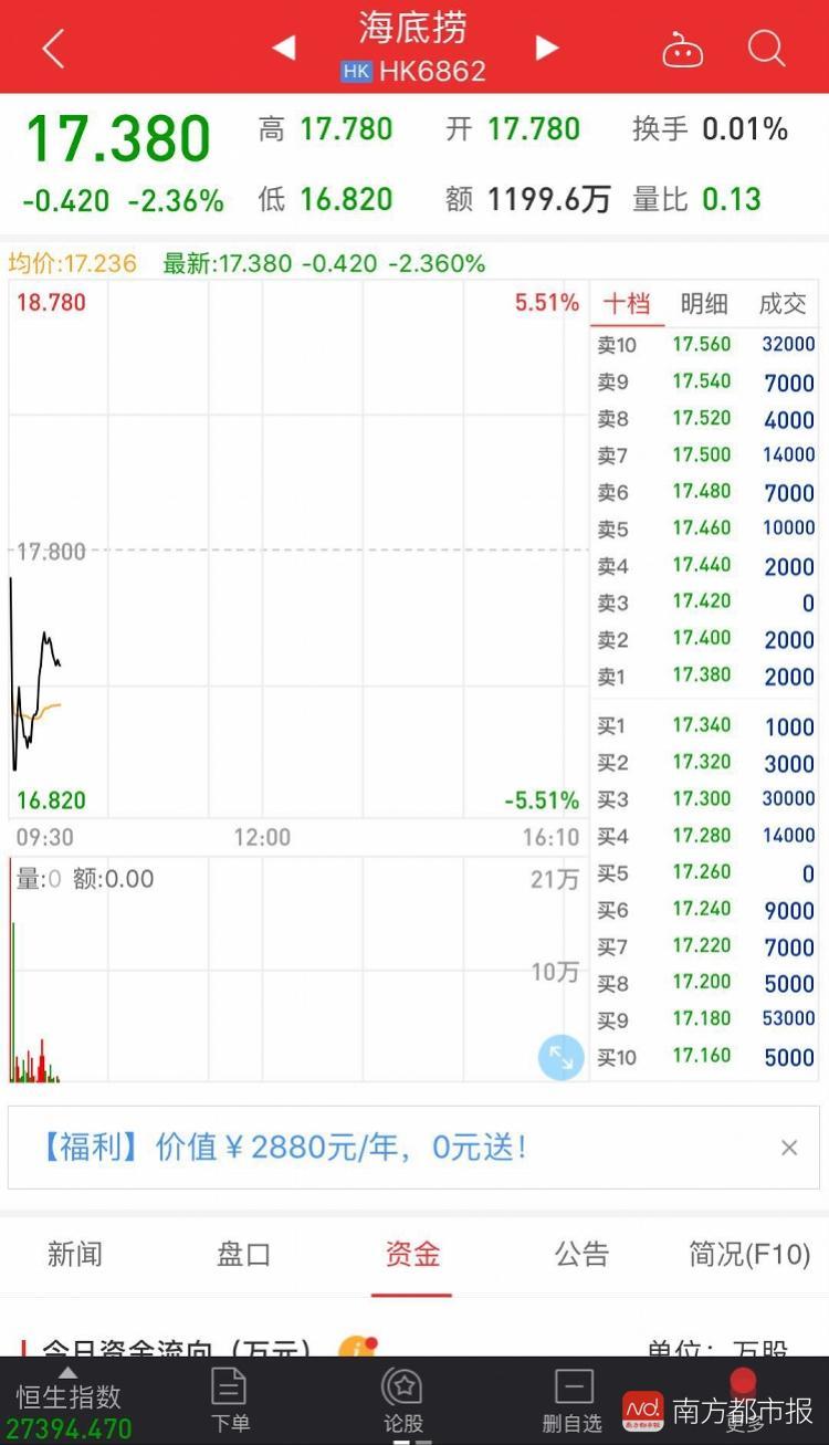 海底捞回应深圳女子火锅吃出异物后,股价一度跌破17港元
