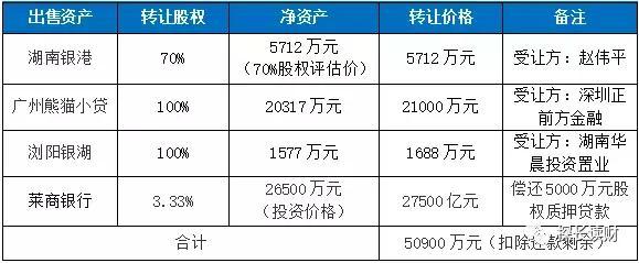 """媒体:熊猫金控再遭问询,""""负责到底""""的赵伟平是白莲花?"""