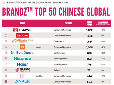 中国出海品牌50强榜单 海信位居家电厂商第一