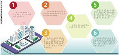 """征信系统升级 """"共同借款""""影响买房?"""