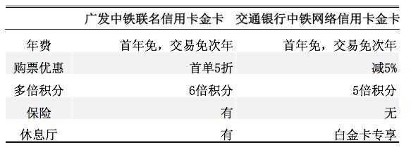 中铁联名信用卡对比,购票返现多倍积分哪个更值?