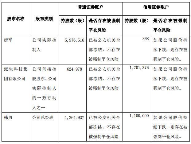 派生科技股票遭强制平仓 团贷网已收回出借资金5.14亿元