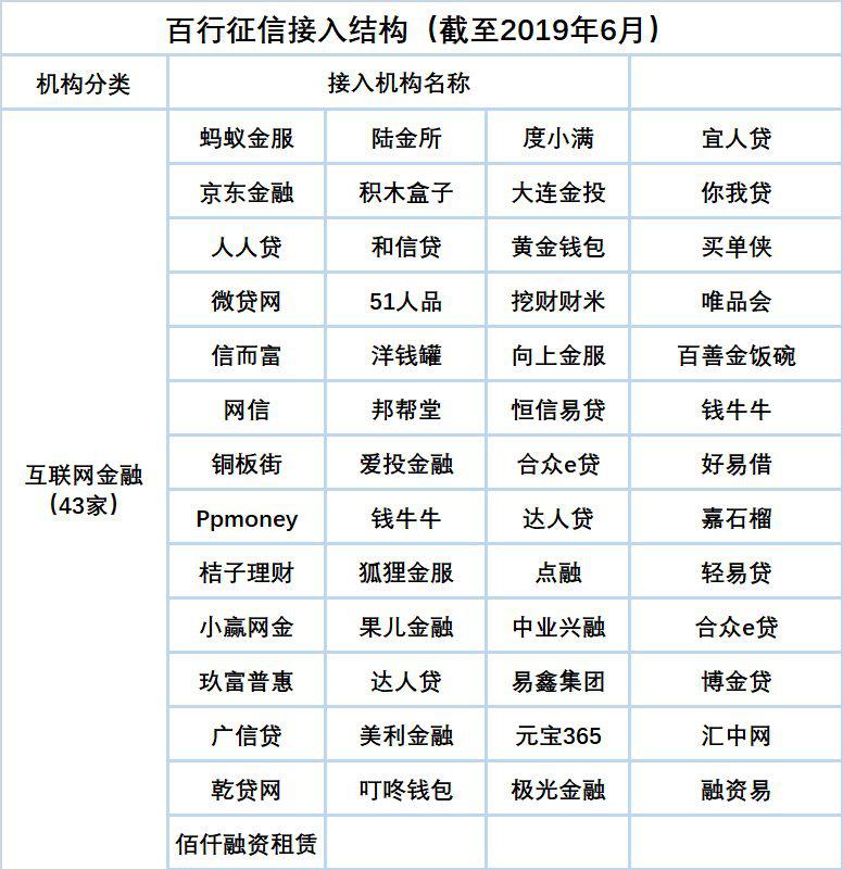 105家接入百行征信互金机构名单