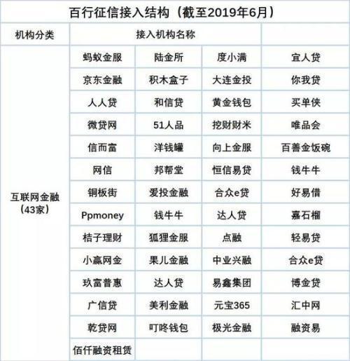 百行征信最新接入机构公开名单,看看有没有你的网贷平台