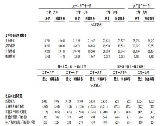 客户达1.19亿!捷信递交招股书 冲刺香港上市