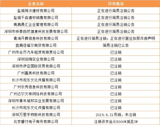 网信发17家经营异常借款企业名单 将提起诉讼
