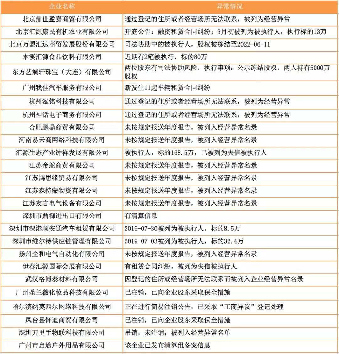 网信发布27家未按时履行还款义务企业名单