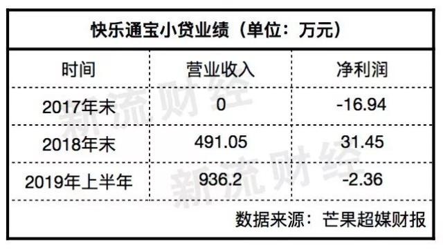 芒果台放贷:日活7800万 24岁以下用户占66%
