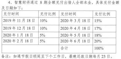 杭州P2P平台智慧财公告退出 分8期兑付本金
