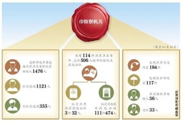 """北京市检察院:依法严惩""""套路贷""""、""""黑中介"""""""