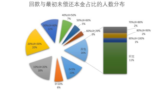 宜贷网:累计兑付超9.75亿 回款比例达32%