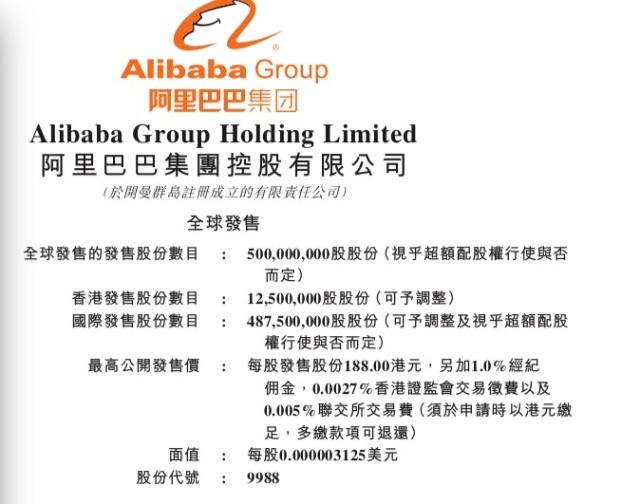 阿里拟定港股发行价上限188港元 最多可募千亿港元