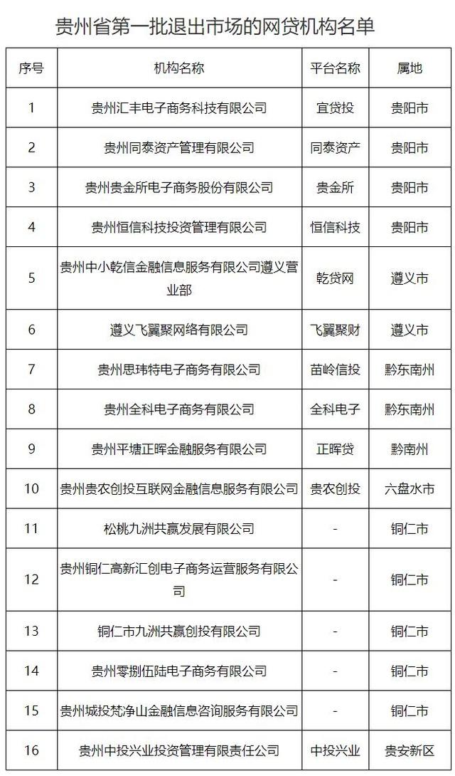 贵州整治办:多措并举支持和推动P2P良性退出
