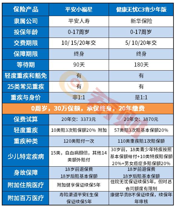 新华人寿拳头产品:健康无忧C3青少年怎么样?