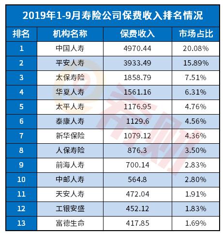 2019泰康人寿排名第几位(附排名表)