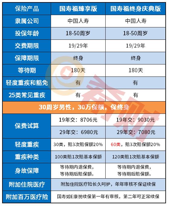 现金价值表告诉你:国寿福庆典版无病退还本金吗?