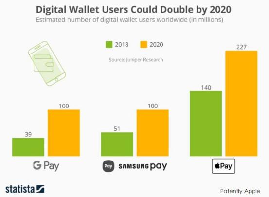 Apple Pay有望在2020年成全球最受欢迎的数字钱包