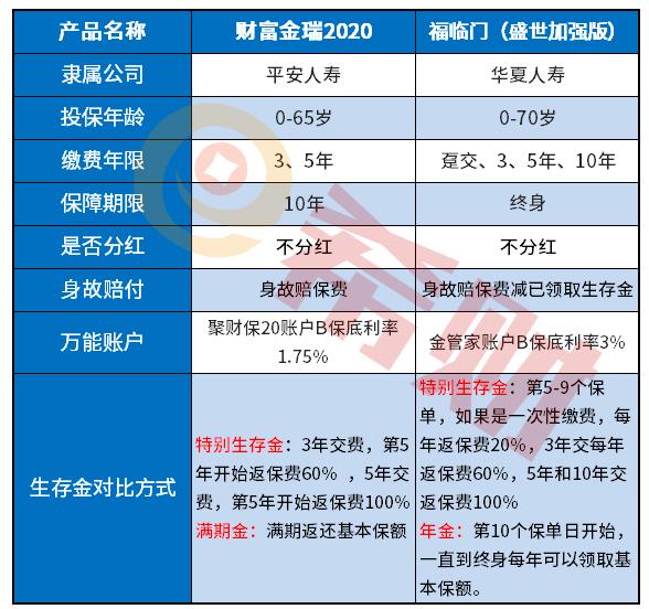 华夏2020开门红: 华夏福临门盛世加强版优缺点分析