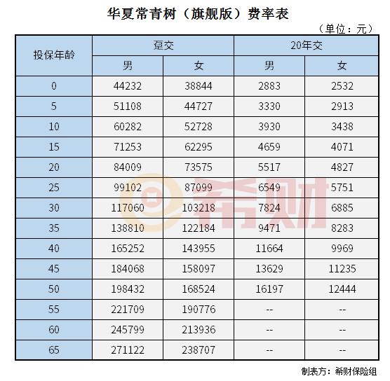 华夏常青树旗舰版一年多少钱?0-65周岁保费试算