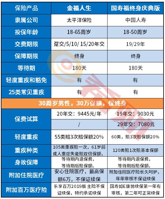 保险巨头谁家重疾险更吸睛?国寿福庆典版和金福人生对比