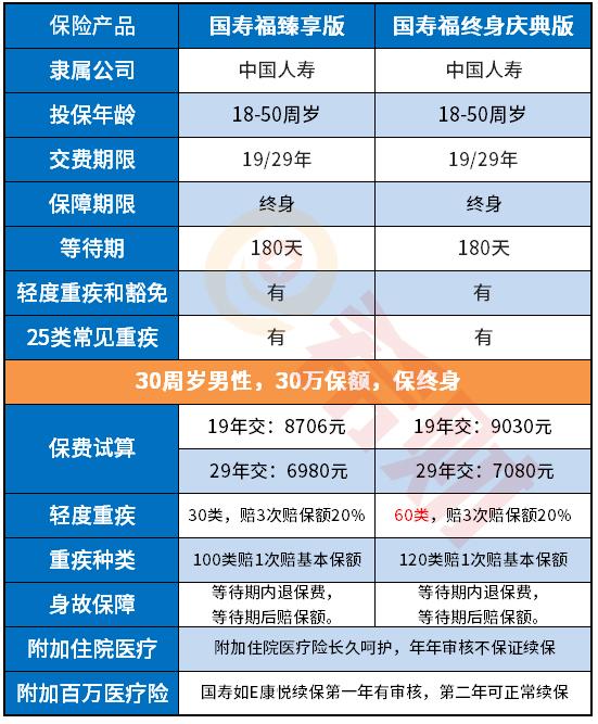中国人寿上新了!国寿福终身庆典版优缺点分析