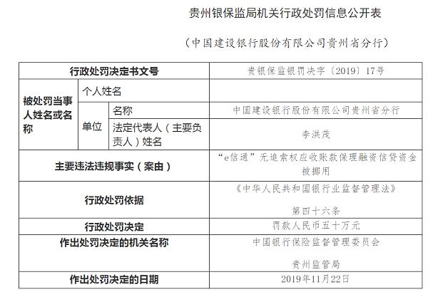 """建行贵州分行被罚50万:""""e信通""""信贷资金被挪用"""