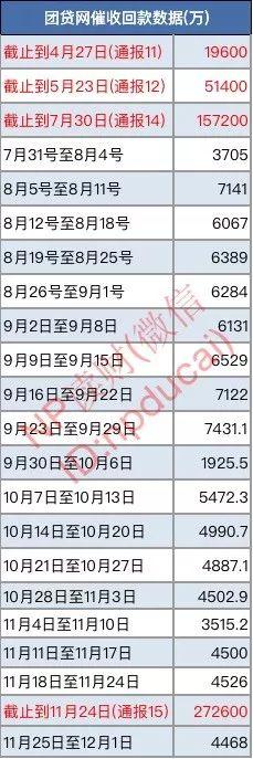 追踪团贷网的第253天: 催收回款变化不大 小黄狗兑付有进展