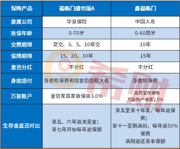 2020国寿开门红产品怎么样?鑫福临门身价保障特别牛!