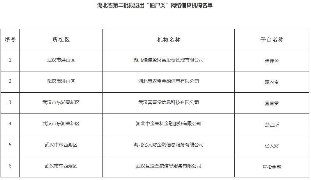 """湖北再公示6家拟退出""""僵尸类""""P2P平台(名单)"""