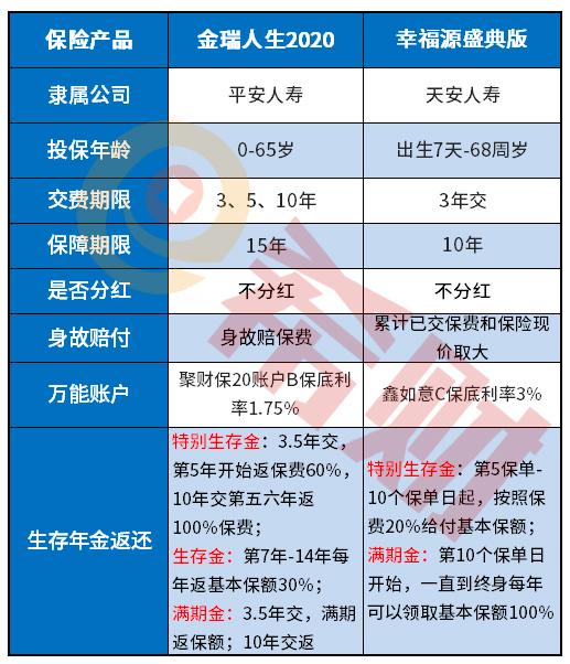 天安2020开门红:幸福源盛典版年金险优缺点分析