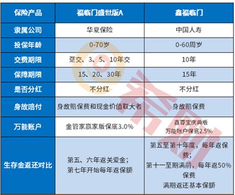 中档利率收益图说明:国寿鑫福临门用作养老保险合适吗?