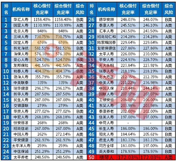 从偿付能力+投诉率+利润表分析:横琴人寿全国排名