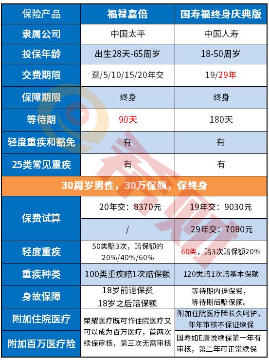 大品牌重疾险对比:国寿福庆典版和太平福禄嘉倍对比哪个好?