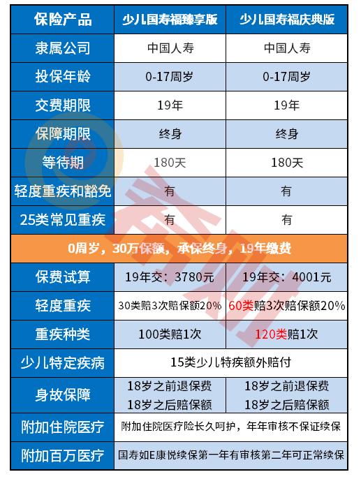 少儿国寿福庆典版退保退多少钱?附现金价值表