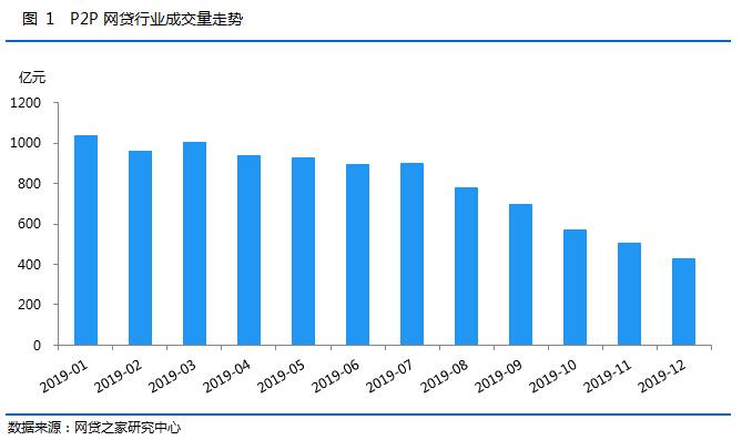 P2P网贷行业2019年12月月报(全文)