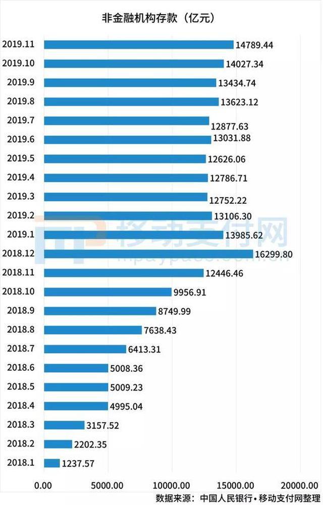 央行重启支付机构备付金利息 年利率0.35%按季结息
