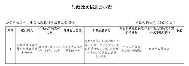 瑞银信违反反洗钱规定被罚809万 已多次受罚