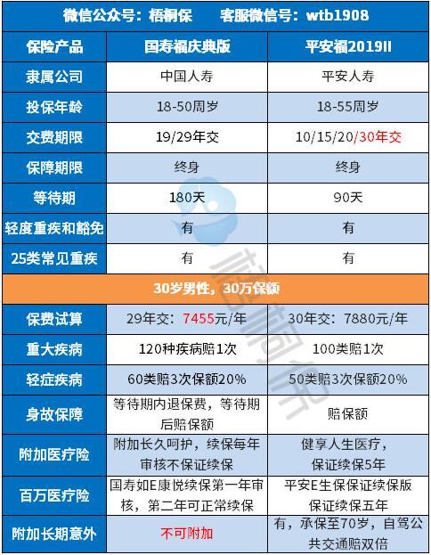 热门对比:平安福2019Ⅱ和国寿福庆典版