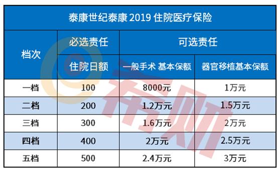世纪泰康2019二档加健康尊享D多少钱?(付费率表)
