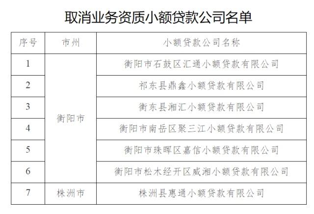 湖南公告取消7家公司发放小额贷款业务资质