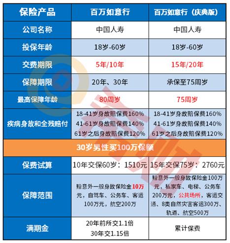 返本意外险PK:中国人寿百万如意行和百万如意行庆典版比较