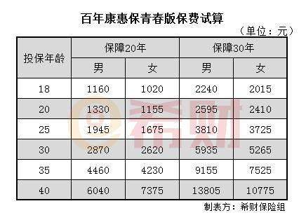 百年康惠保青春版多少钱一年?附费率表
