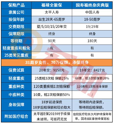 扒一下:太平福禄全能保组合计划中最低基本保额是多少?