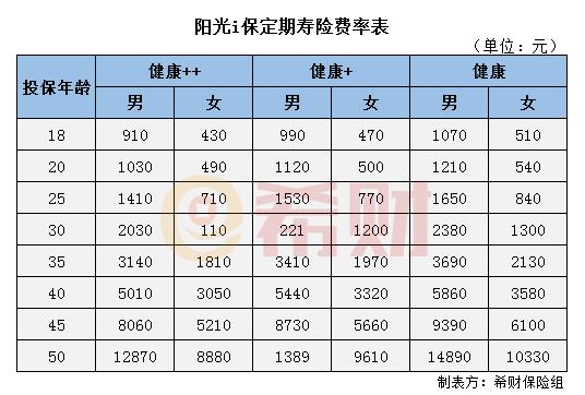 阳光i保定期寿险多少钱一年?附费率表