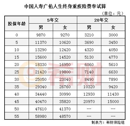 国寿广佑人生费率表 0-55岁保费试算