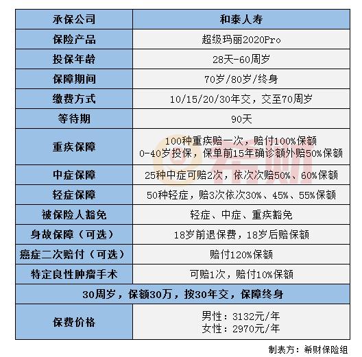 新品提前知:和泰人寿超级玛丽2020Pro怎么样?