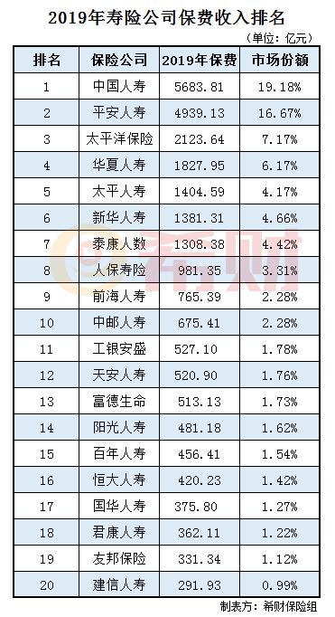 2019年寿险公司保费收入排名情况(附表)